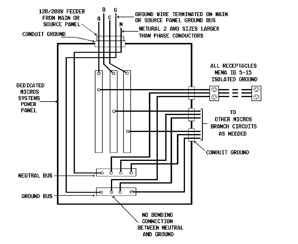 Figure 1: Preferred AC Power System Panel Wiring